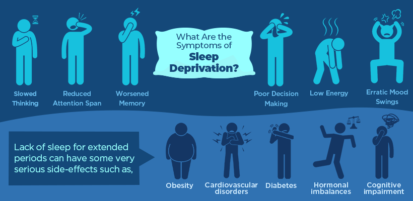 A Never-Ending Debt: What Is Sleep Deprivation and How Does It Lead You into Sleep Debt?